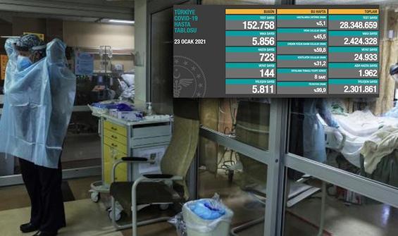 Türkiye'de son 24 saatte 144 kişi hayatını kaybetti