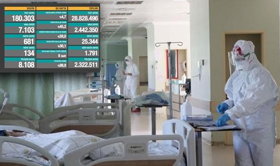 Son 24 saatte koronavirüsten 134 kişi hayatını kaybetti