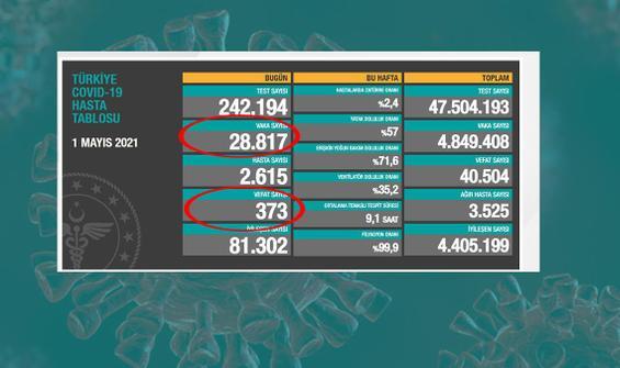 Bir günde 373 can kaybı, 28 bin 817 yeni vaka