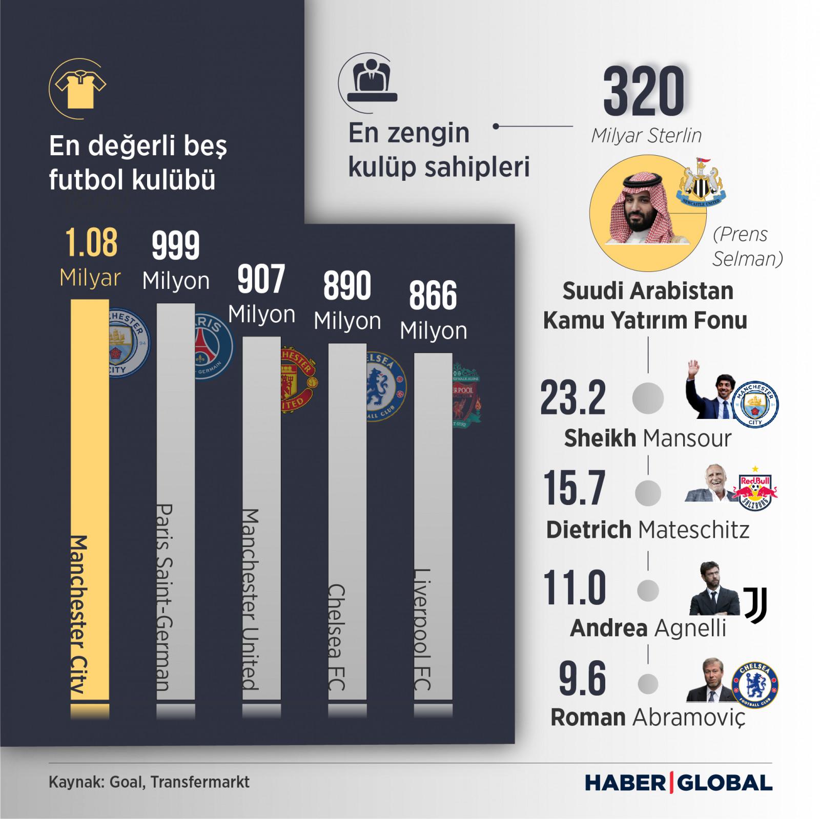 Dünyanın en değerli ilk beş futbol kulübünü ve en zengin beş futbol kulübü sahibini gösteren infografik