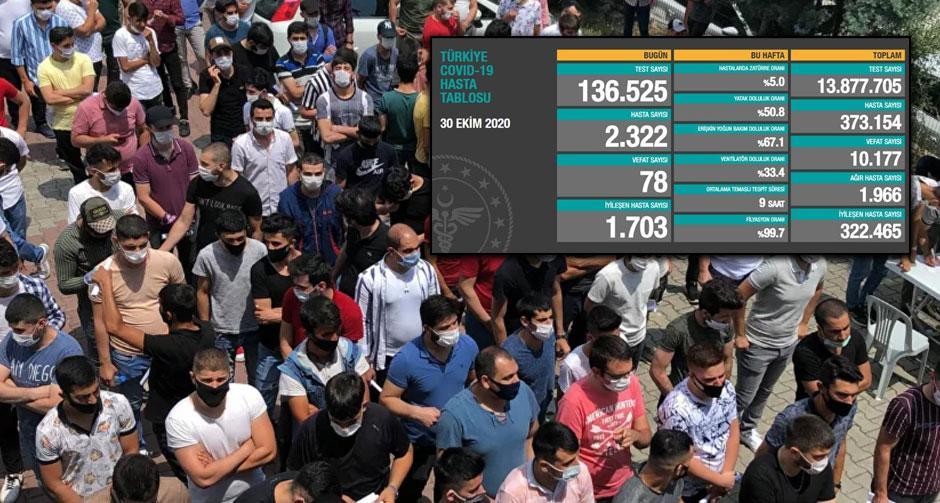 30 Ekim koronavirüs tablosu! 2 bin 322 yeni vaka, 78 can kaybı