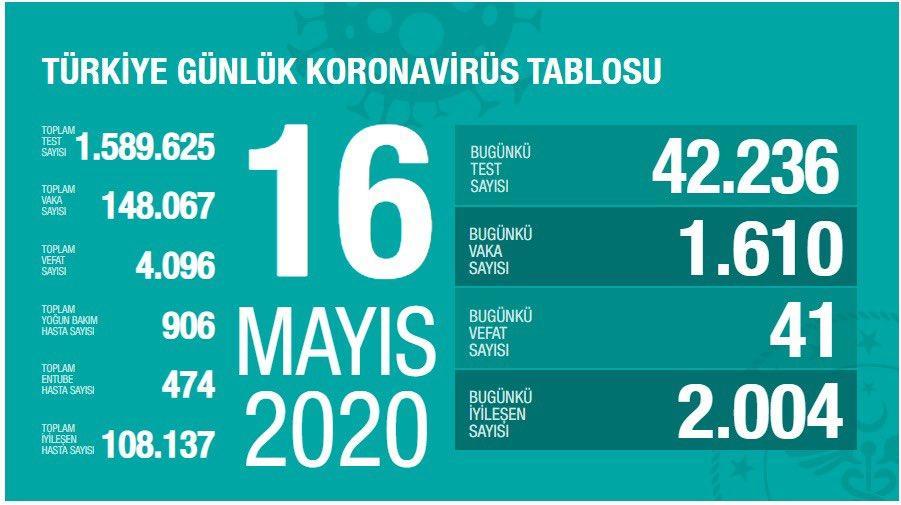 Türkiye'de koronavirüsten hayatını kaybedenlerin sayısı 4 bin 96'ya yükseldi