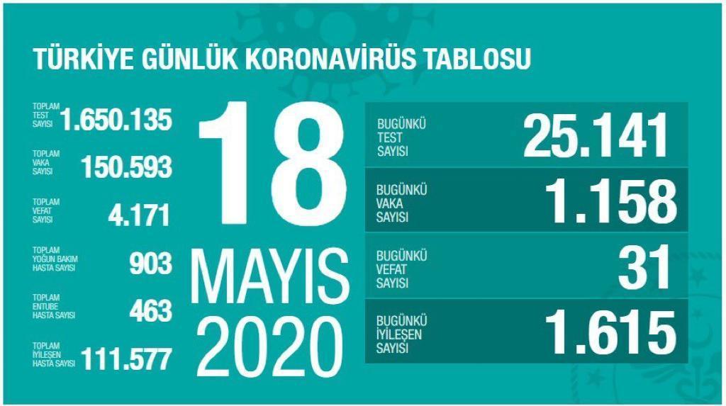 Türkiye'de koronavirüs nedeniyle can kaybı 4 bin 171 oldu