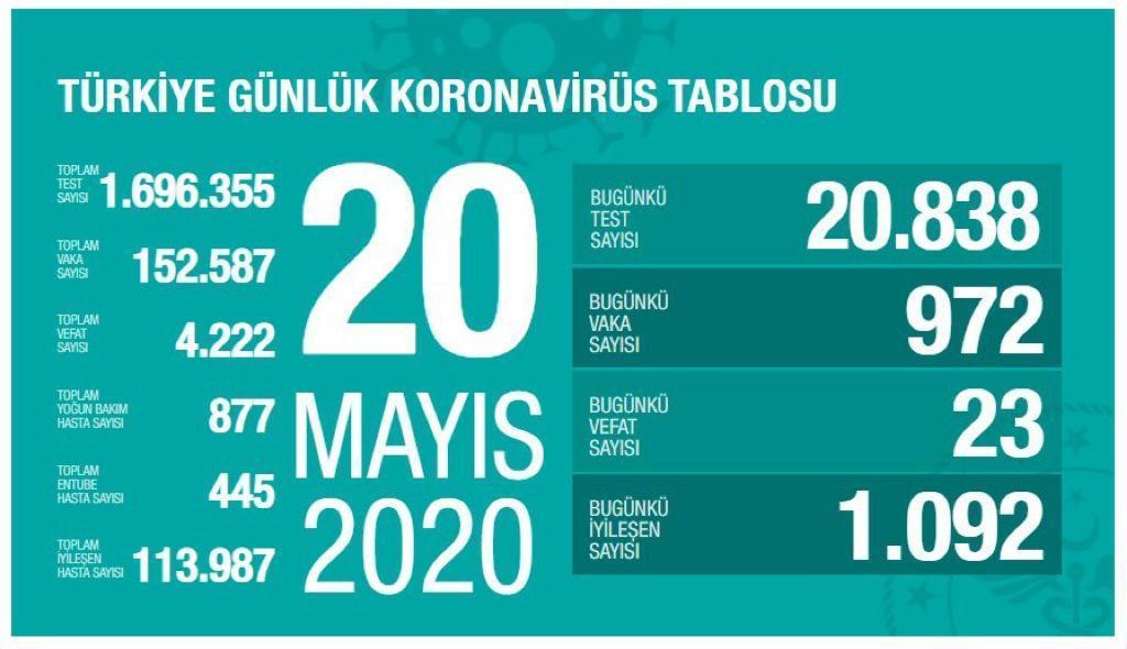 Türkiye'de koronavirüsten toplam can kaybı 4 bin 222'ye yükseldi