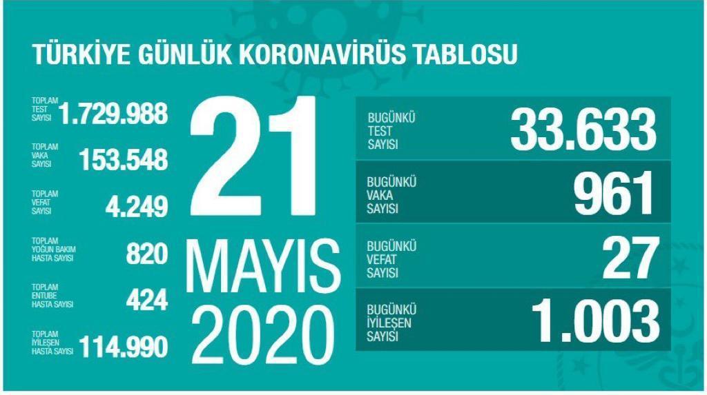 Türkiye'de toplam can kaybı 4 bin 249 oldu