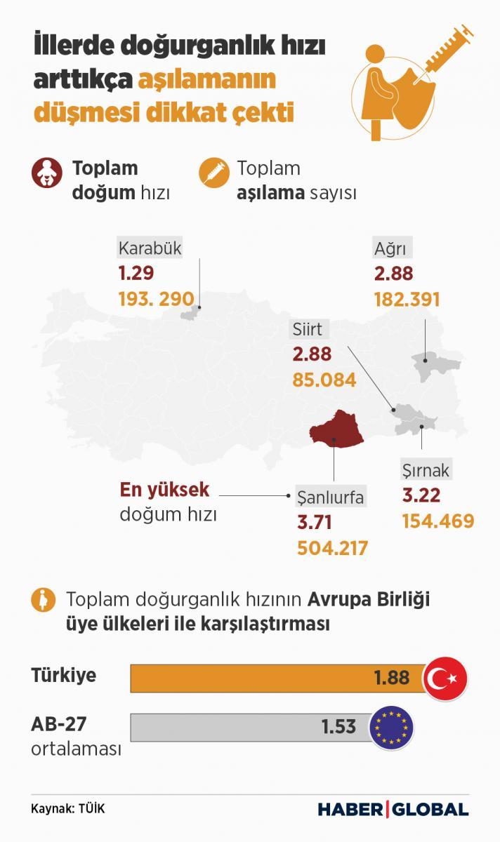 Doğurganlık oranı yüksek illerdeki aşılama oranı infografiği