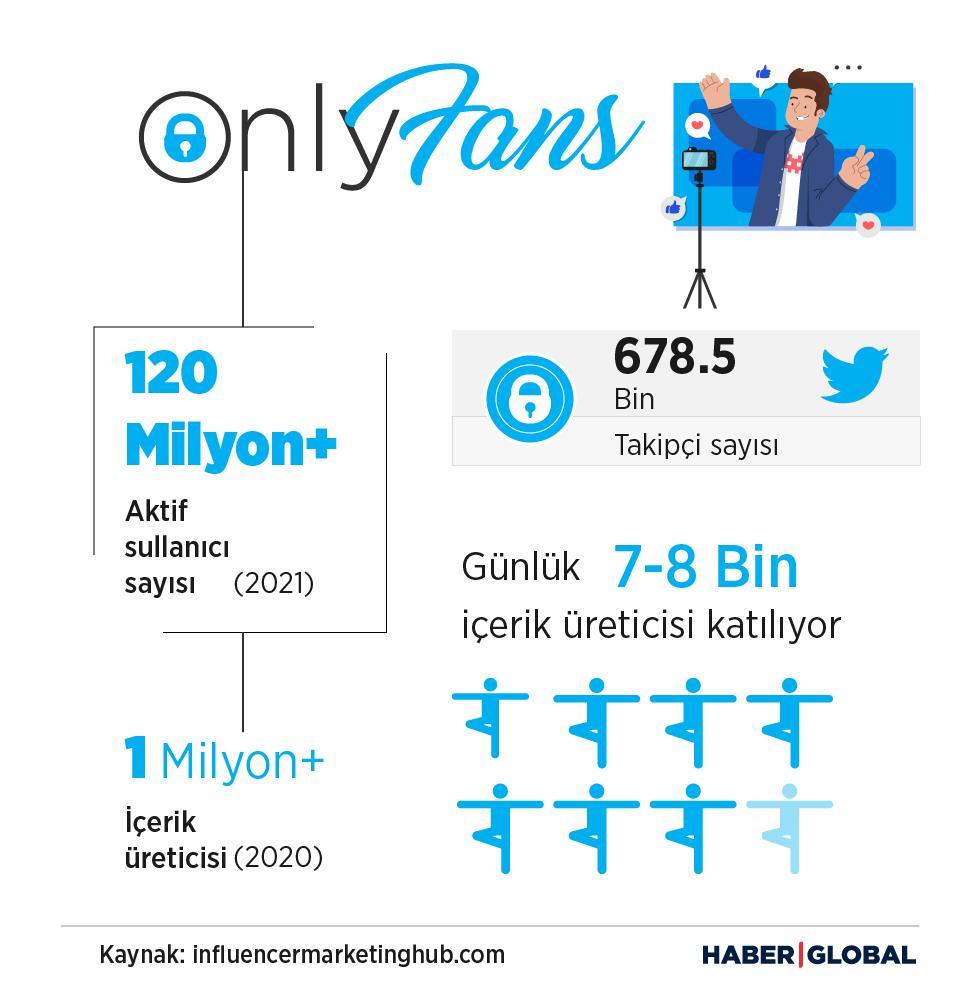 only fans uygulaması, infografik