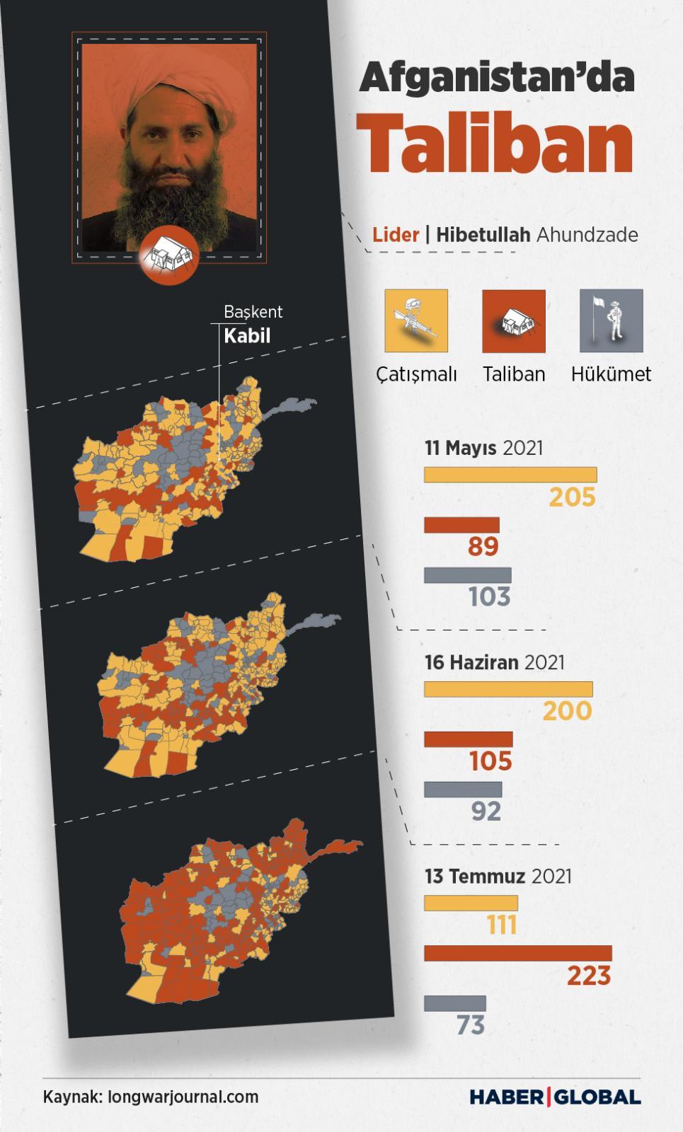 Taliban, infografik
