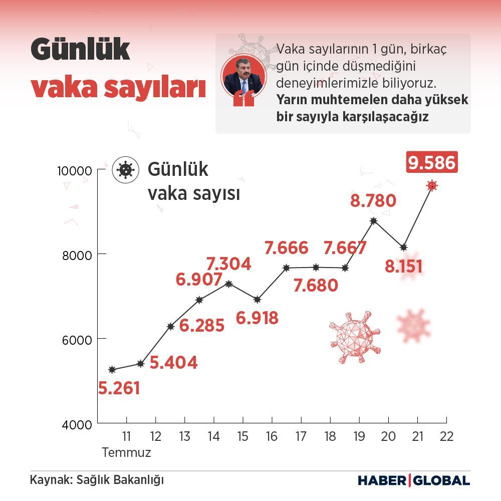 Günlük vaka sayıları, infografik