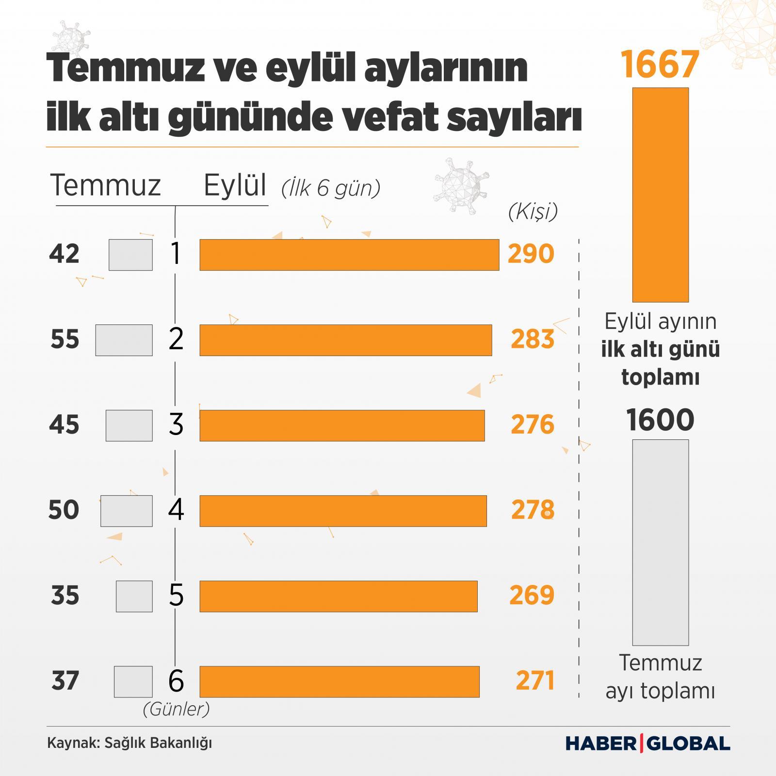 Vefat sayıları arasındaki farklar infografiği