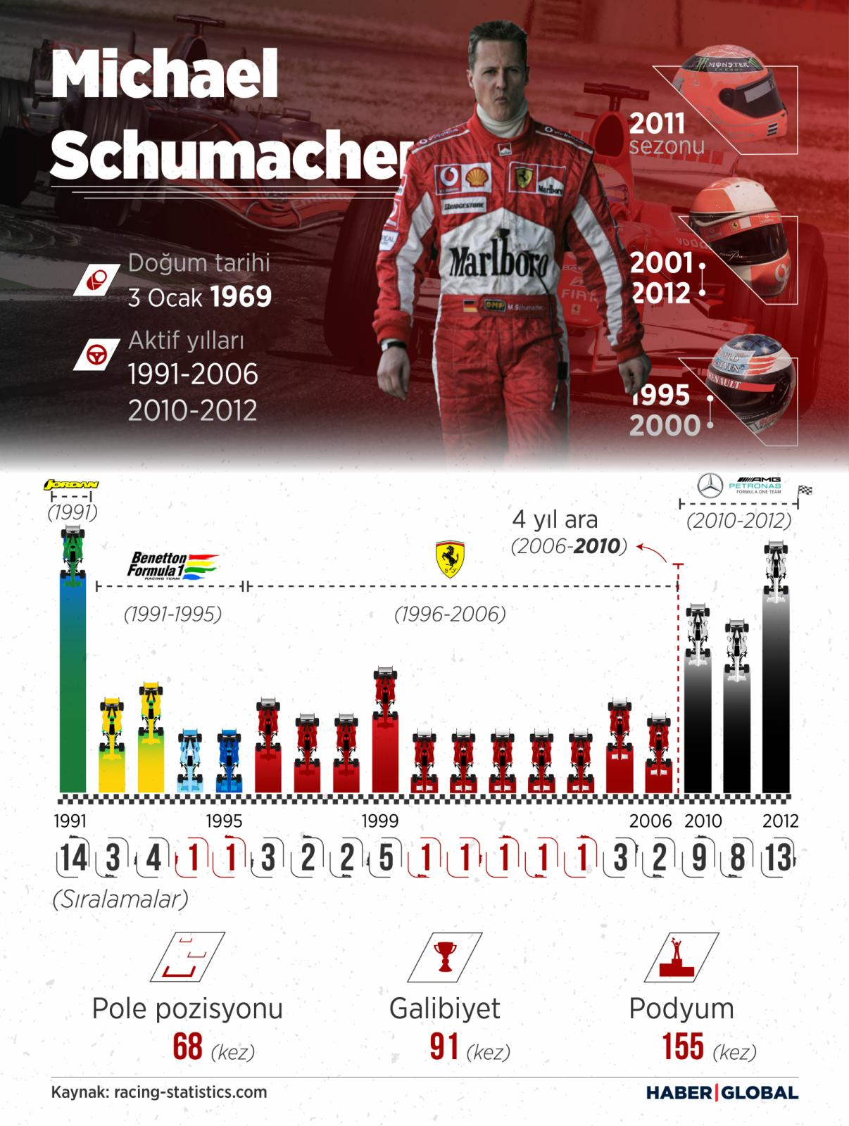 Michael Schumacher infografiği
