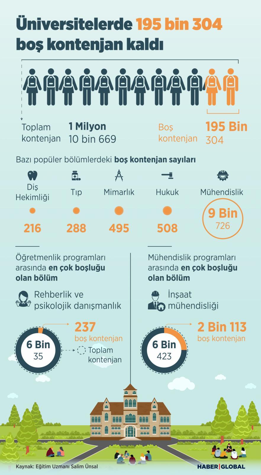 Üniversitelerde 195 bin 304  boş kontenjan kaldı, infografik