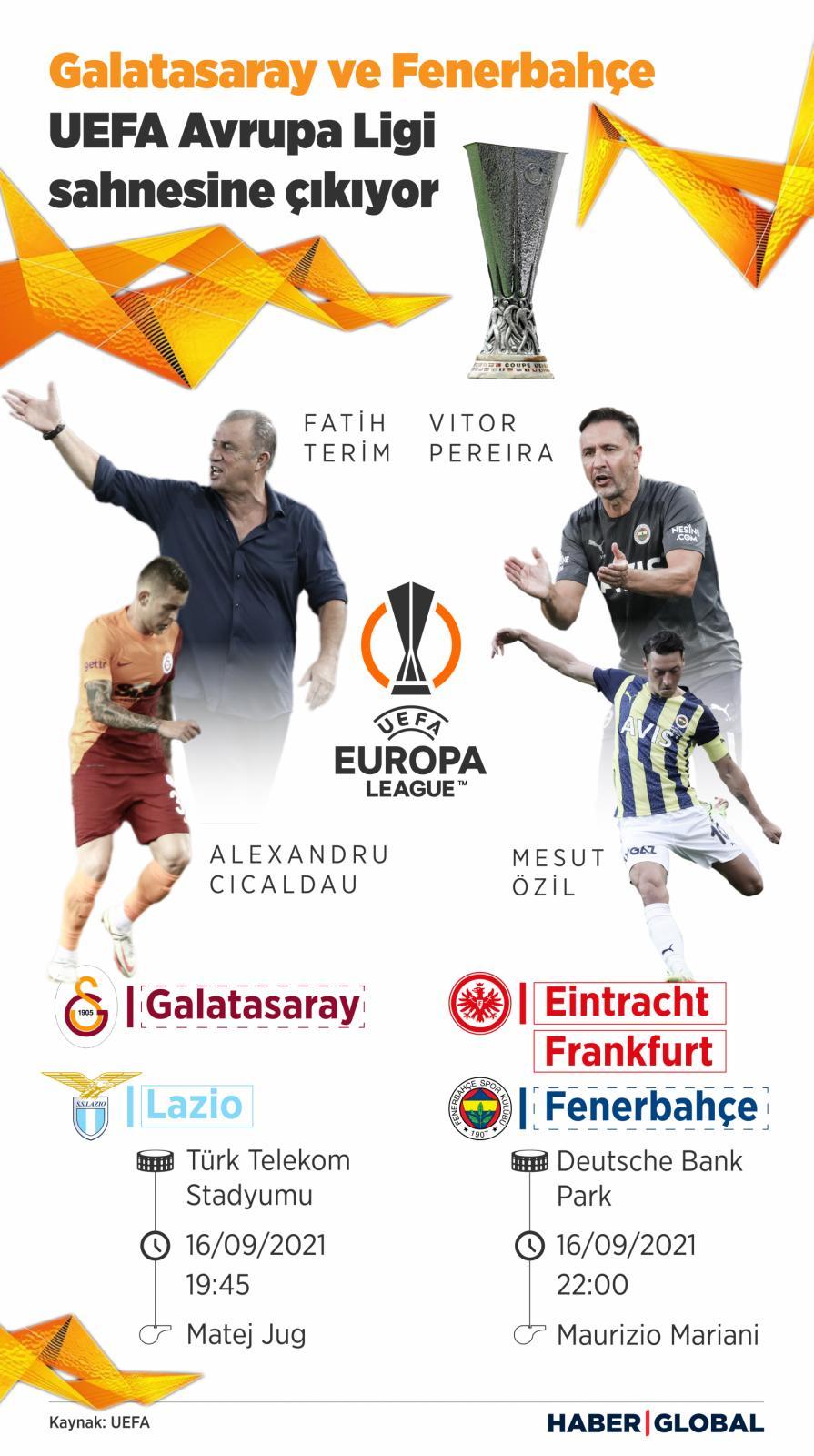 Fenerbahçe ve Galatasaray Avrupa Ligi sahnesine çıkıyor, infografik