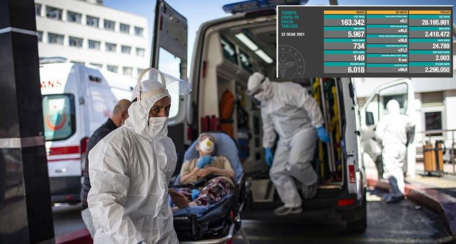 Türkiye'de bugün 149 kişi koronavirüsten hayatını kaybetti